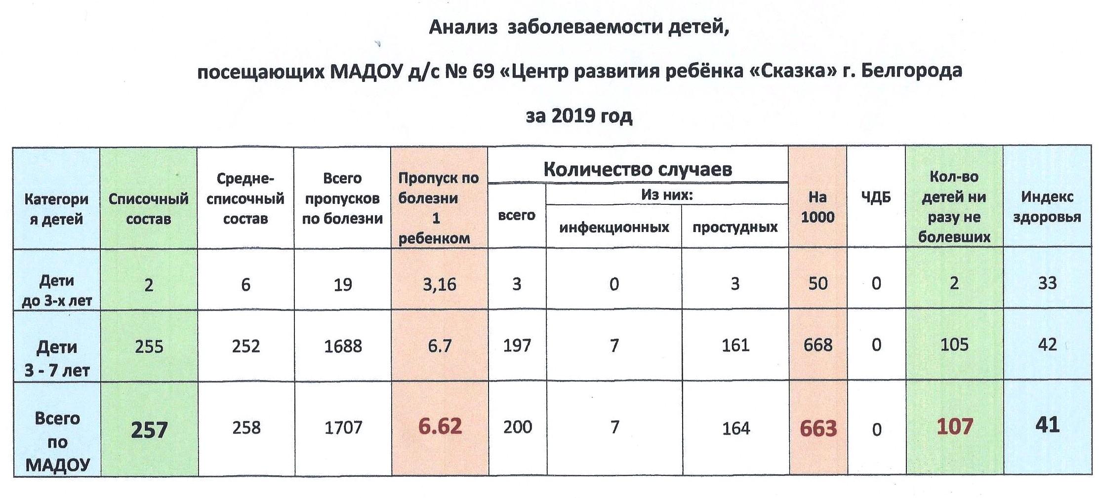 2. Анализ заболеваемости-2019